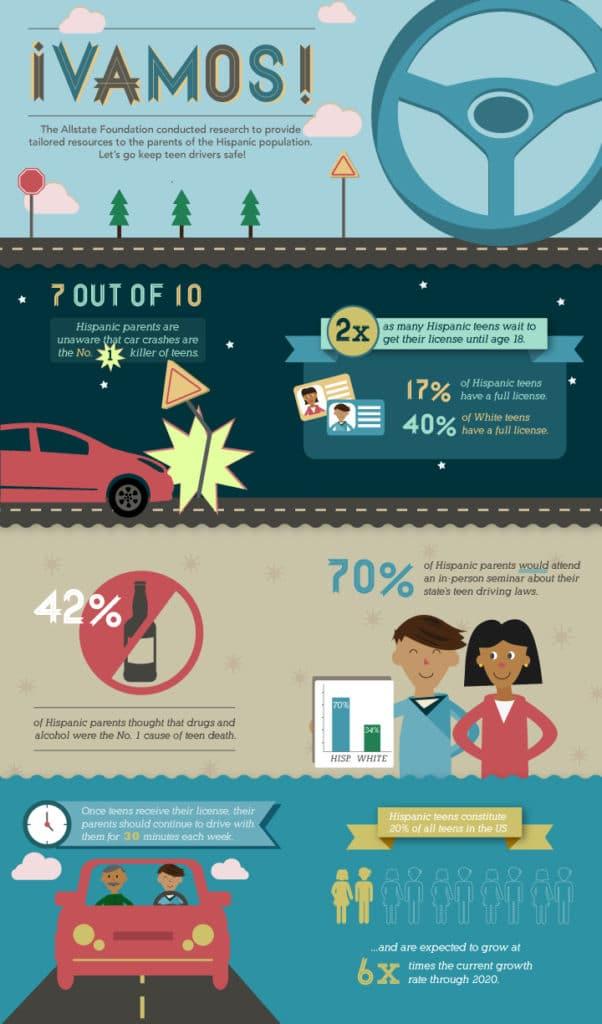 VAMOS Infographic