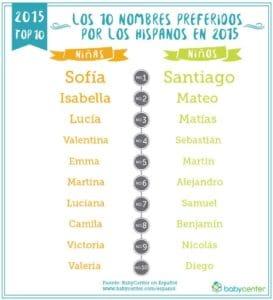 Los clasicos nombres Sofia y Santiago itriunfan de nuevo! Pero esta claro que muchos padres ahora buscan opciones parecidas como Lucia y Santino. Descubre que influyo en los nombres de bebe latinos de 2015. Fuente: BabyCenter en Espanol. (PRNewsFoto/BabyCenter en Espanol)