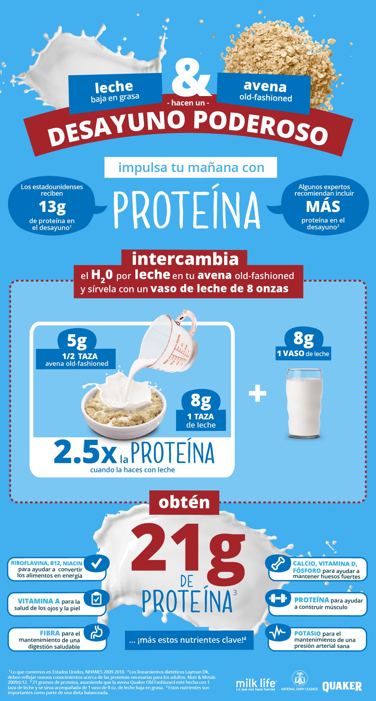 Milk for Protein