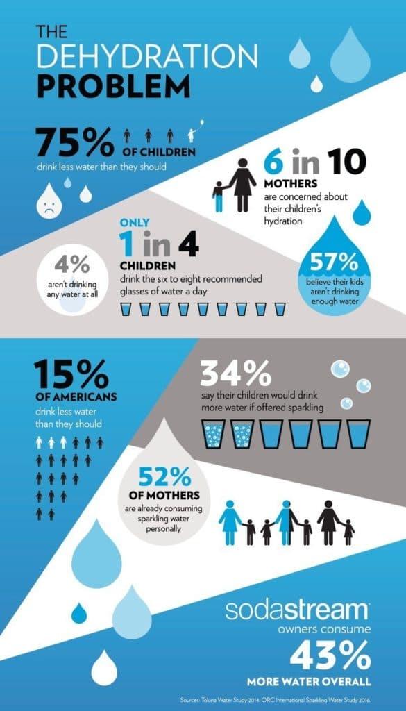 The Dehydration Problem (PRNewsFoto/SodaStream USA)